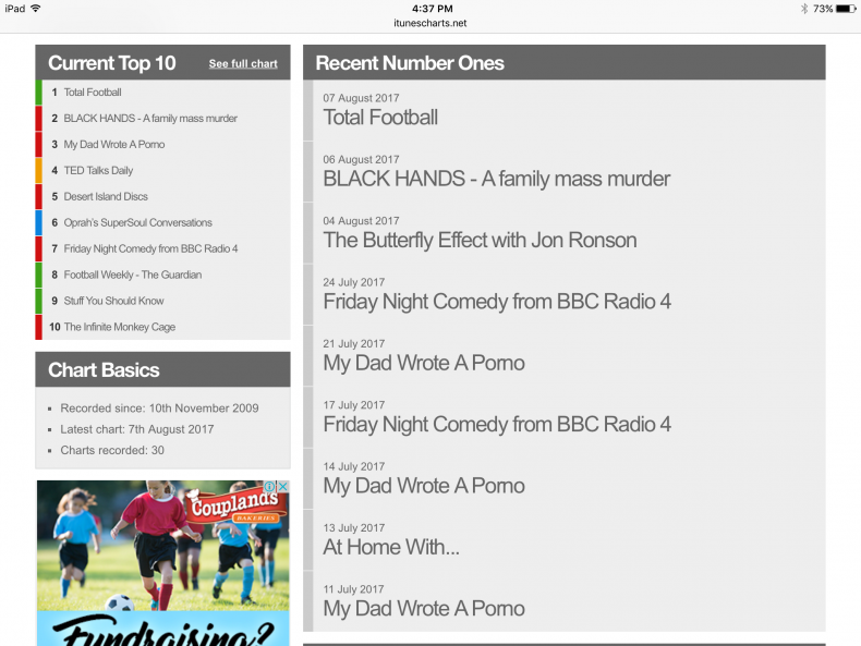 Screen Shot of recent Top Ten Podcast list in the UK with Black hands at Number one